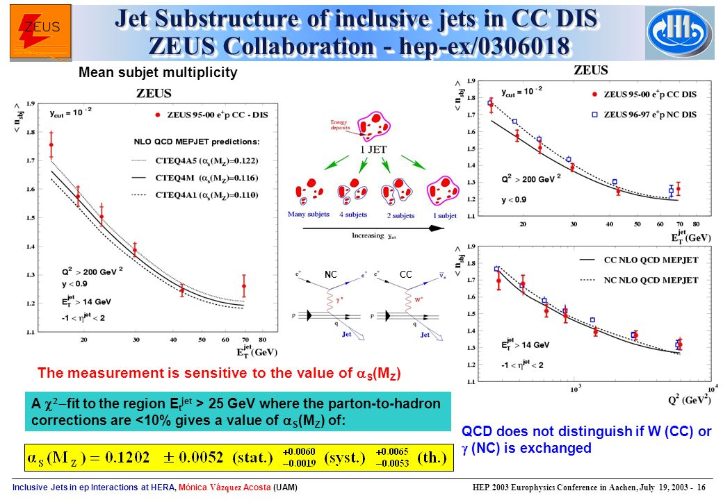 Inclusive Jets in ep Interactions at HERA, Mónica V á zquez Acosta (UAM) HEP 2003 Europhysics Conference in Aachen, July 19, Jet Substructure of inclusive jets in CC DIS ZEUS Collaboration - hep-ex/ The measurement is sensitive to the value of  S (M Z ) A    fit to the region E t jet > 25 GeV where the parton-to-hadron corrections are <10% gives a value of  S (M Z ) of: Mean subjet multiplicity QCD does not distinguish if W (CC) or  (NC) is exchanged NCCC