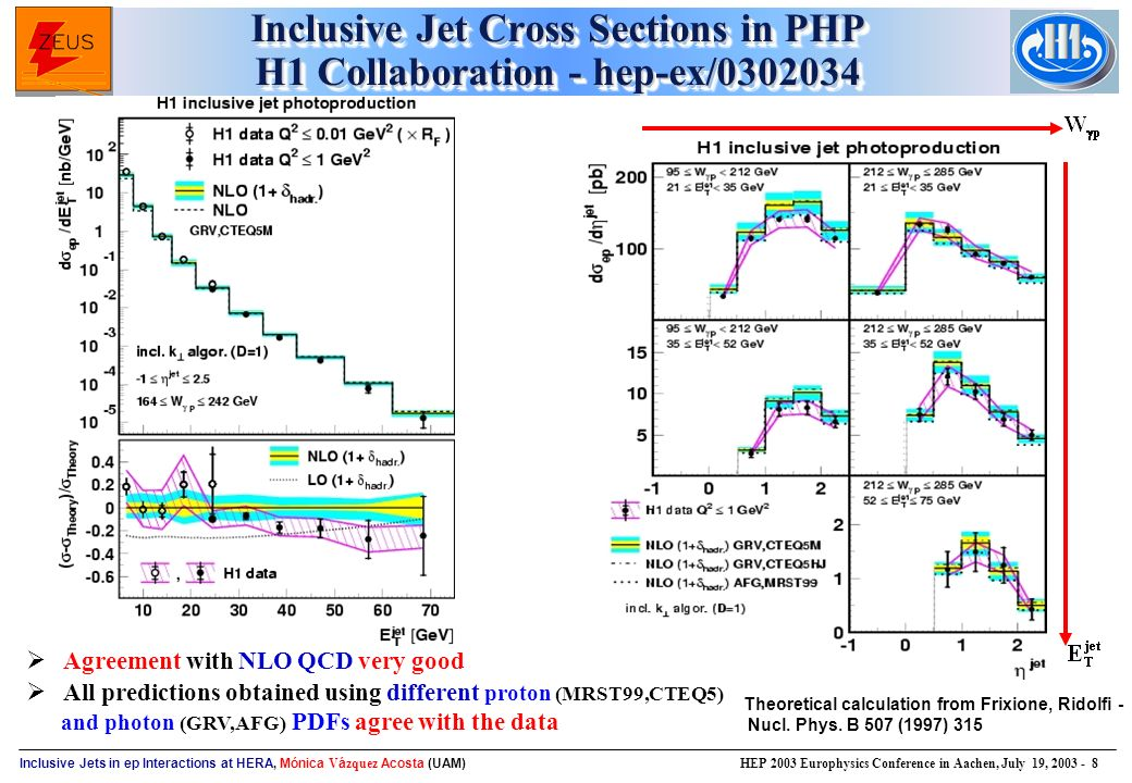 Inclusive Jets in ep Interactions at HERA, Mónica V á zquez Acosta (UAM) HEP 2003 Europhysics Conference in Aachen, July 19, Inclusive Jet Cross Sections in PHP H1 Collaboration - hep-ex/ Theoretical calculation from Frixione, Ridolfi - Nucl.