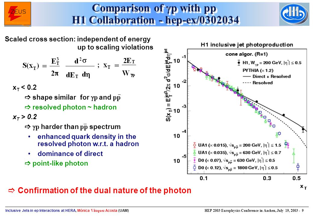 Inclusive Jets in ep Interactions at HERA, Mónica V á zquez Acosta (UAM) HEP 2003 Europhysics Conference in Aachen, July 19, Comparison of  p with pp H1 Collaboration - hep-ex/ Scaled cross section: independent of energy up to scaling violations  Confirmation of the dual nature of the photon x T < 0.2  shape similar for  p and pp  resolved photon ~ hadron x T > 0.2   p harder than pp spectrum enhanced quark density in the resolved photon w.r.t.