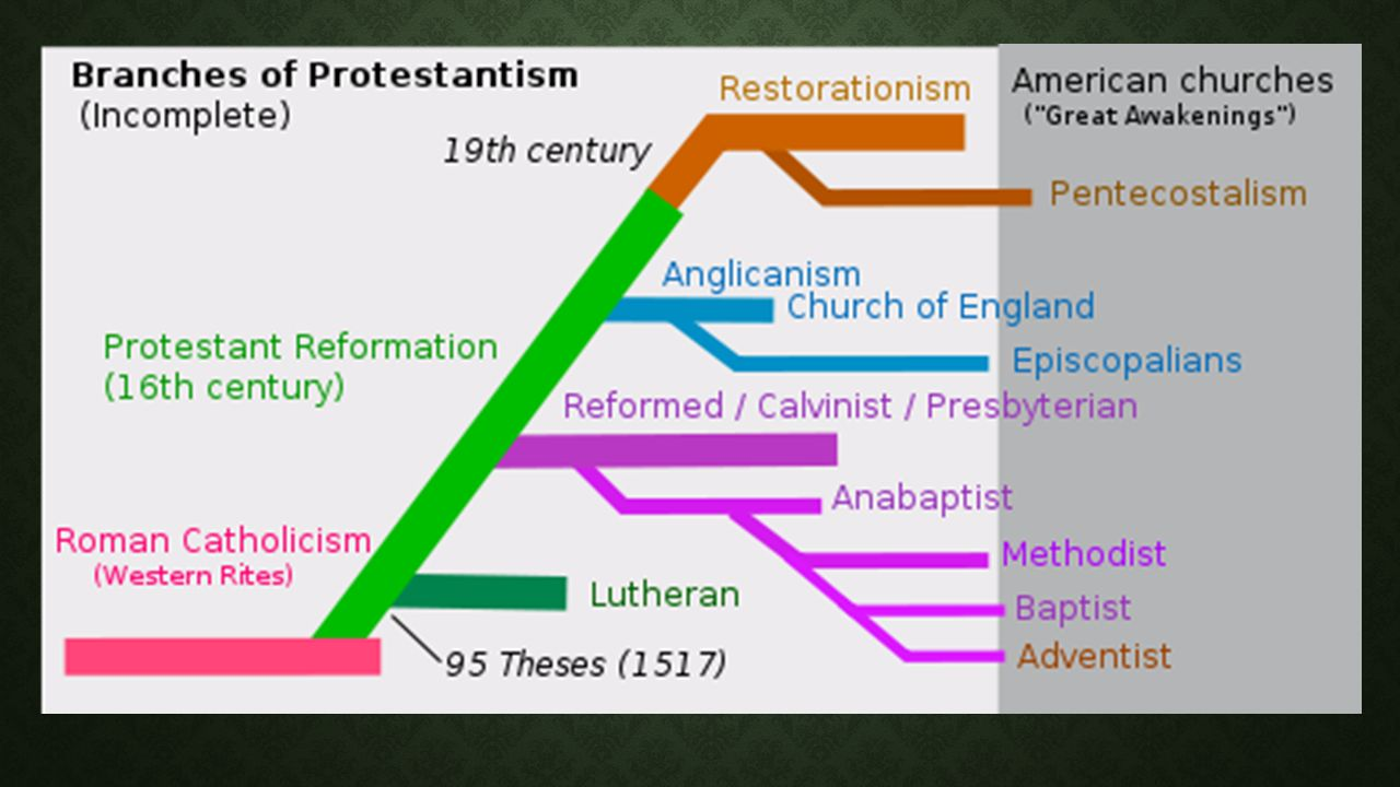 a comparison of catholic and protestant theology What is the difference between a protestant church and a catholic church a catholic monk and professor of theology named martin luther.