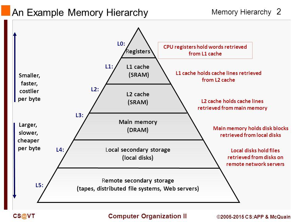 2 Memory