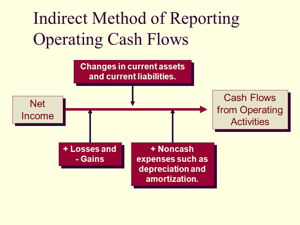Net Income Cash Flows from Operating Activities Changes in current assets and current liabilities.