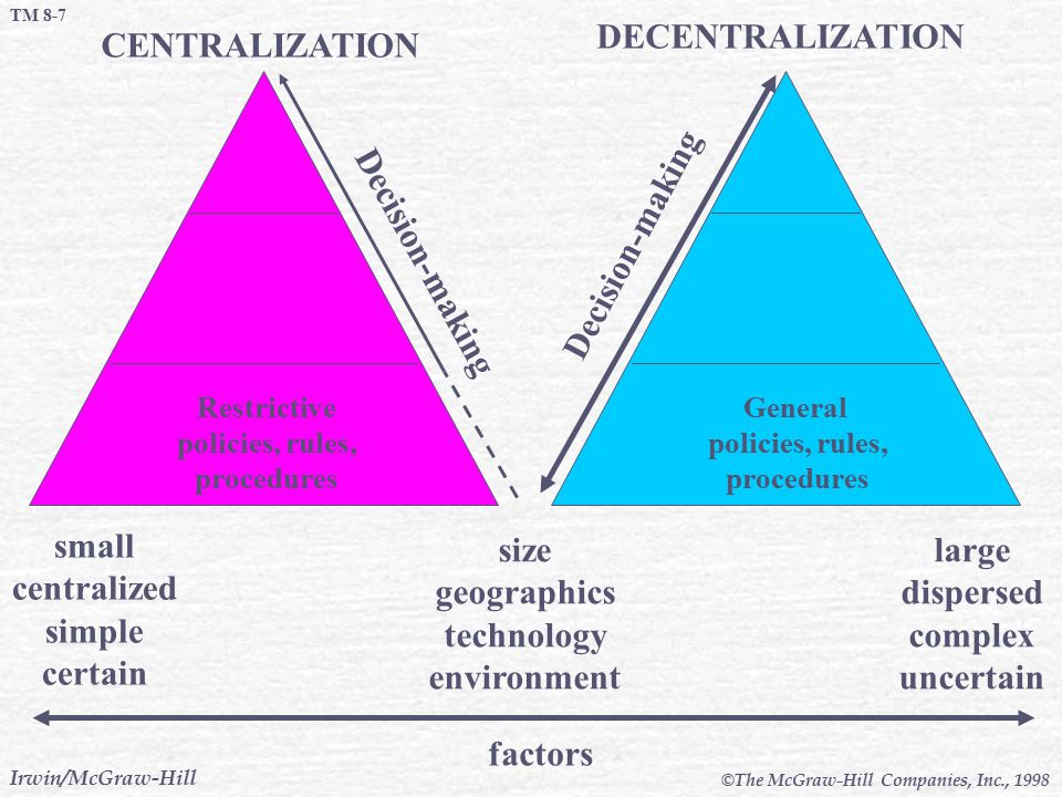 CENTRALIZATION DECENTRALIZATION Decision-making small centralized simple certain size geographics technology environment large dispersed complex uncer