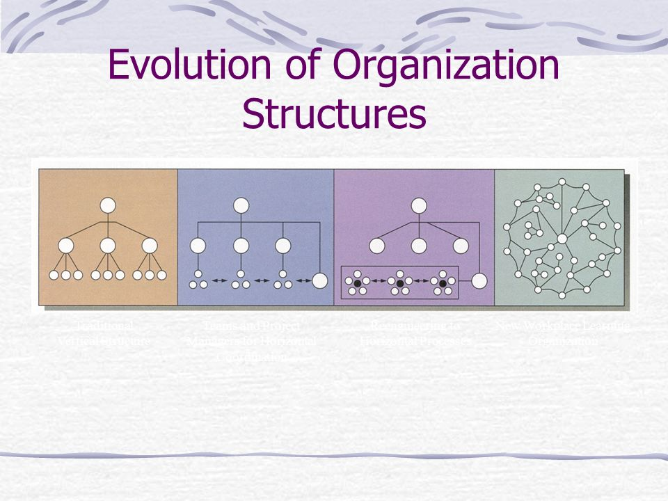 Evolution of Organization Structures Traditional Vertical Structure Teams and Project Managers for Horizontal Coordination Reengineering to Horizontal