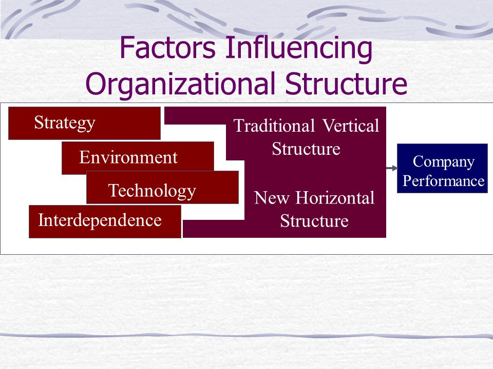 Factors Influencing Organizational Structure Interdependence Strategy Environment Technology Traditional Vertical Structure New Horizontal Structure C