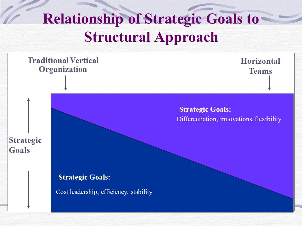 Traditional Vertical Organization Strategic Goals Horizontal Teams Relationship of Strategic Goals to Structural Approach Strategic Goals: Cost leader