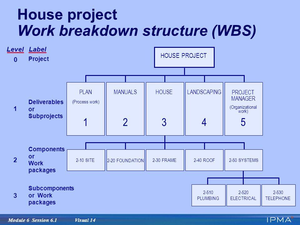 acme home improvements work breakdown schedule wbs