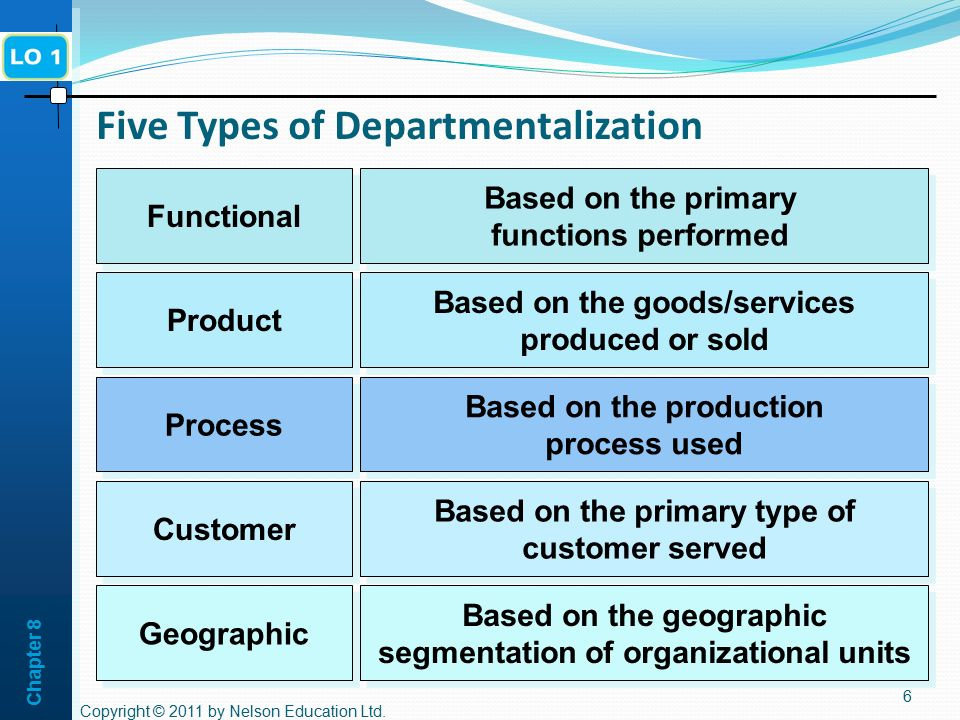 Chapter 8 Degree of Centralization 17 The degree to which formal authority is concentrated in one area or level of an organization.