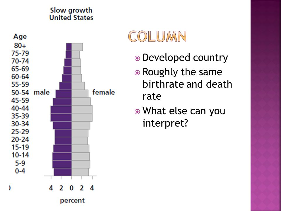  Developed country  Roughly the same birthrate and death rate  What else can you interpret