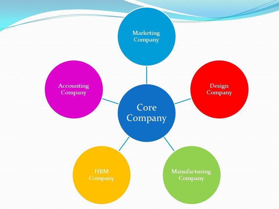 Core Company Marketing Company Design Company Manufacturing Company HRM Company Accounting Company
