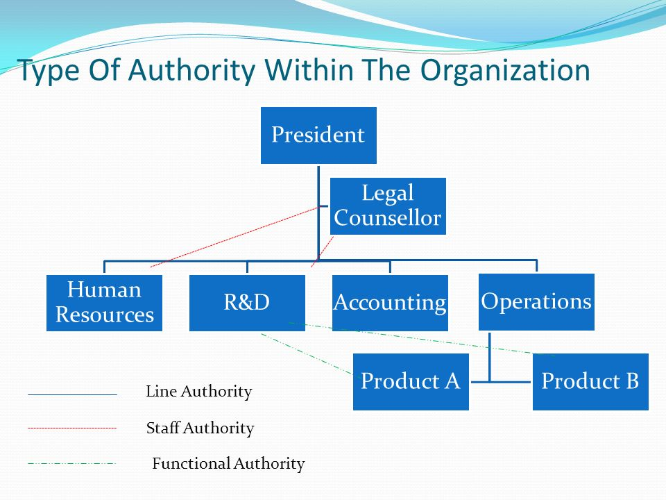 Type Of Authority Within The Organization President Human Resources R&DAccounting Operations Product BProduct A Legal Counsellor Line Authority Staff