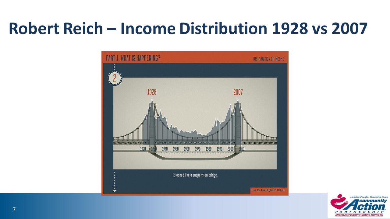 77 Robert Reich – Income Distribution 1928 vs 2007 7