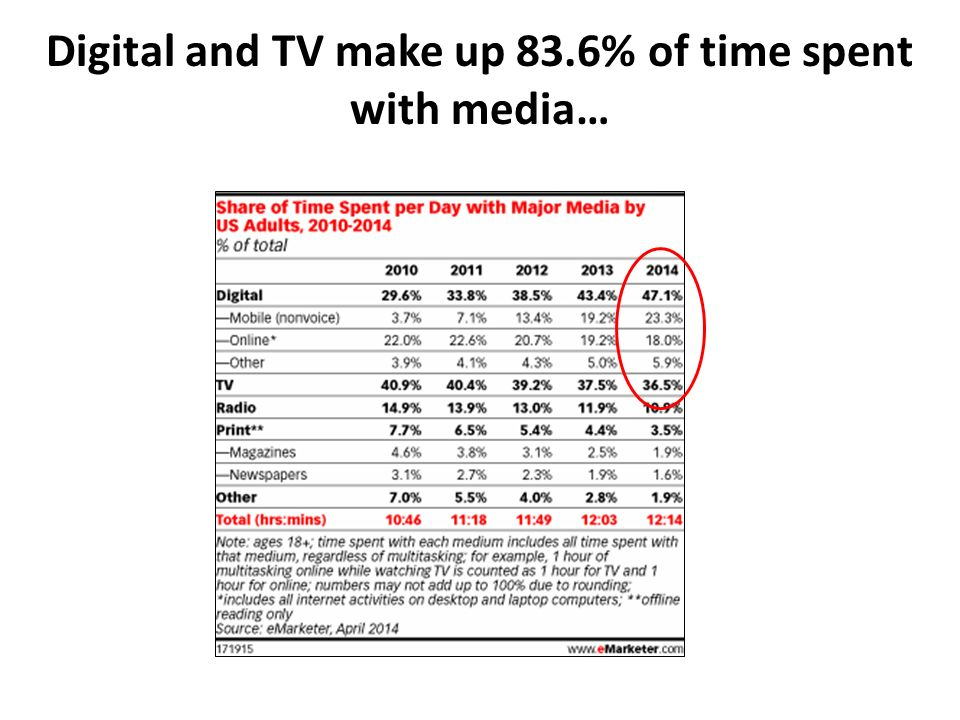 Digital and TV make up 83.6% of time spent with media…