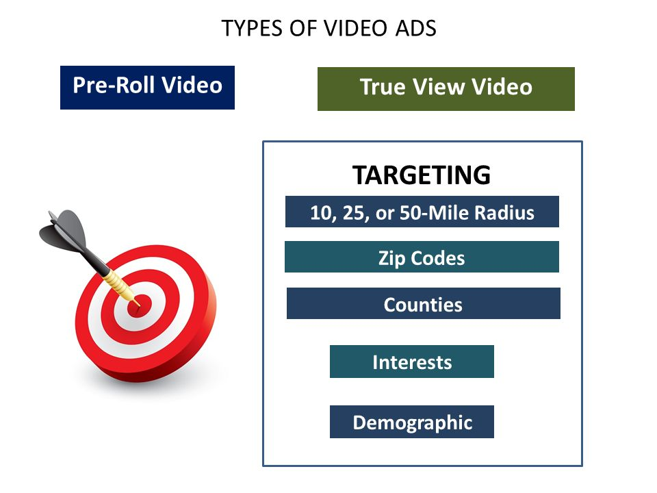 TYPES OF VIDEO ADS Pre-Roll Video True View Video TARGETING 10, 25, or 50-Mile Radius Zip Codes Counties Interests Demographic