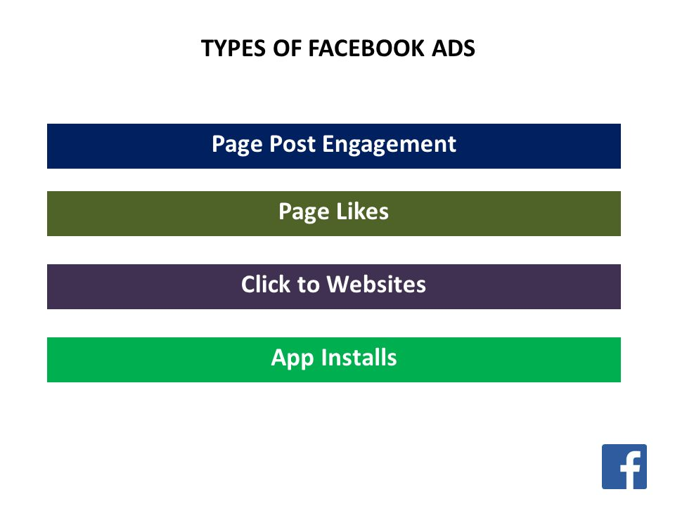 TYPES OF FACEBOOK ADS Page Post Engagement Page Likes Click to Websites App Installs