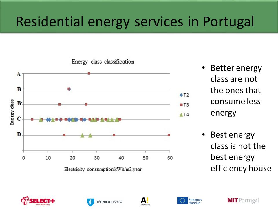 ... Energy Services In Portugal Better Energy Class Are Not The Ones That  Consume Less Energy Best Energy Class Is Not The Best Energy Efficiency  House