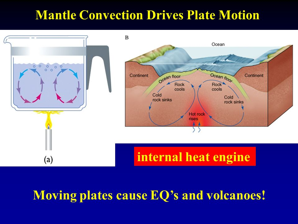 Mantle Convection Drives Plate Motion internal heat engine Moving plates cause EQ's and volcanoes!