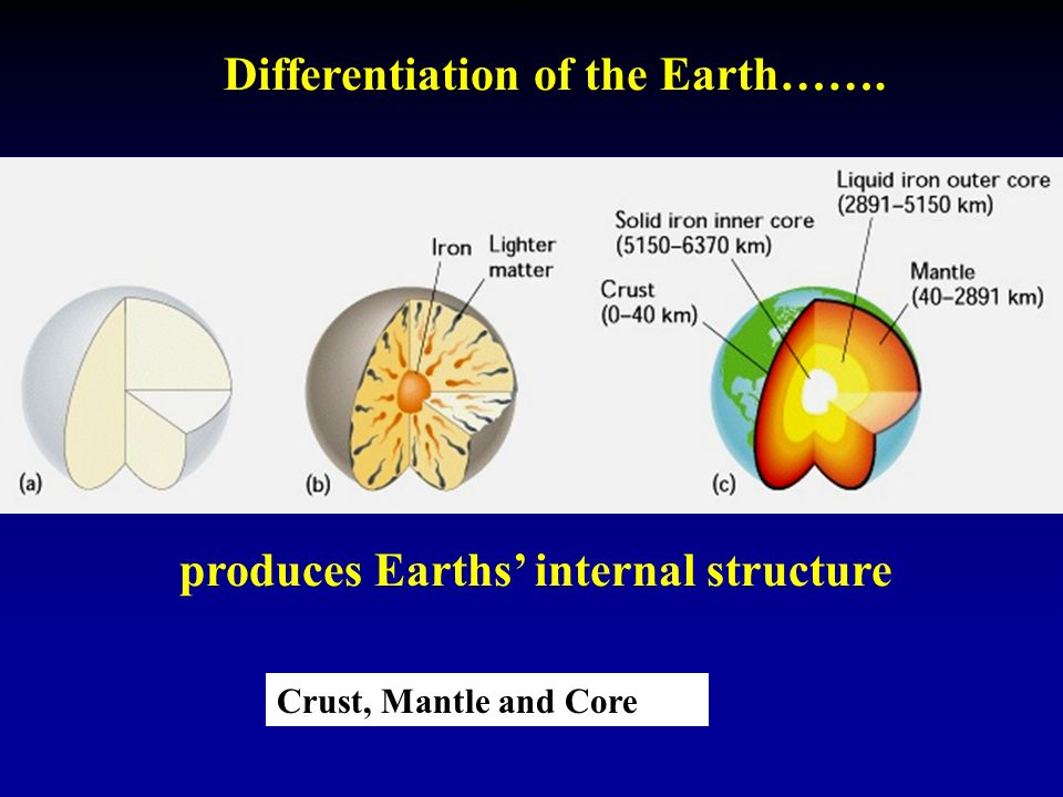 Differentiation of the Earth……. produces Earths' internal structure Crust, Mantle and Core