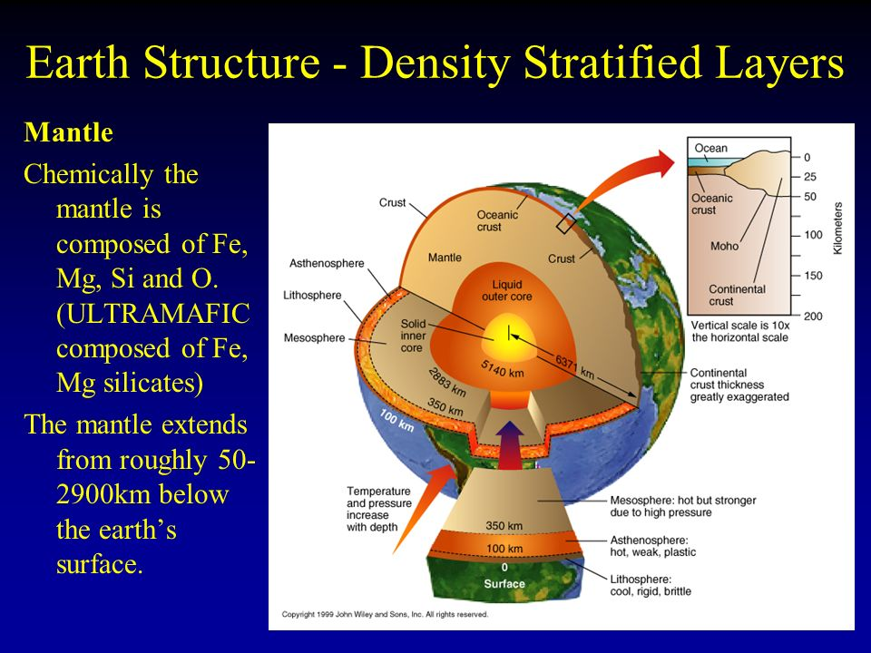 Earth Structure - Density Stratified Layers Mantle Chemically the mantle is composed of Fe, Mg, Si and O.