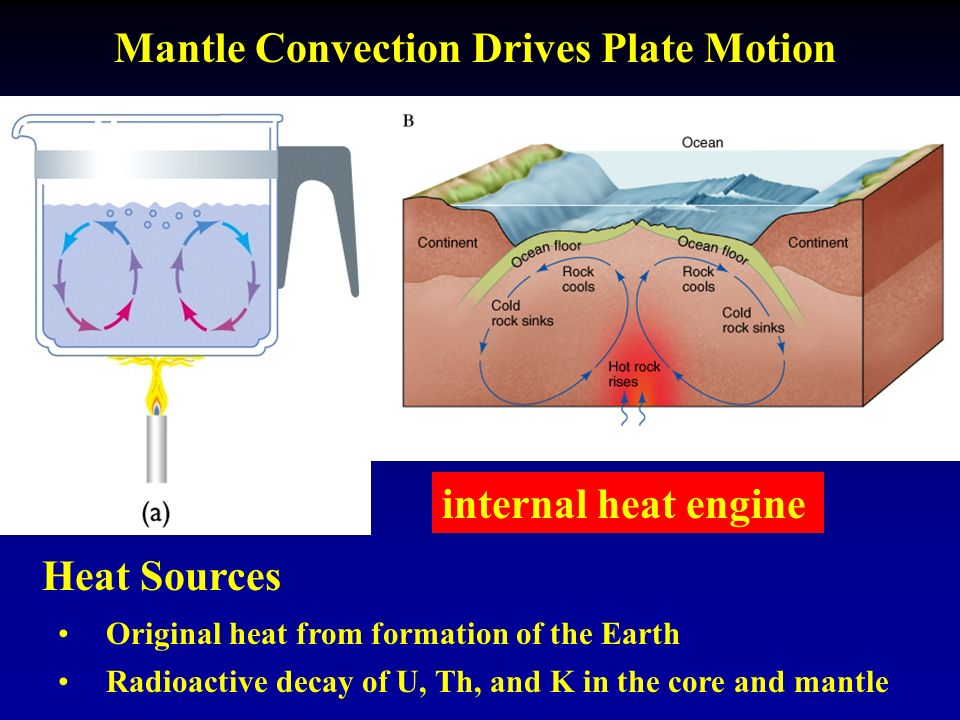 Mantle Convection Drives Plate Motion internal heat engine Heat Sources Original heat from formation of the Earth Radioactive decay of U, Th, and K in the core and mantle