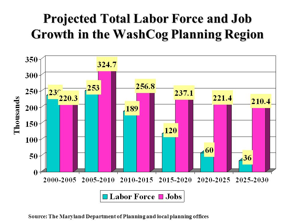 Projected Total Labor Force and Job Growth in the WashCog Planning Region Source: The Maryland Department of Planning and local planning offices