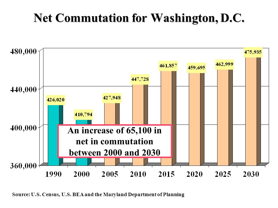 Net Commutation for Washington, D.C. Source: U.S.