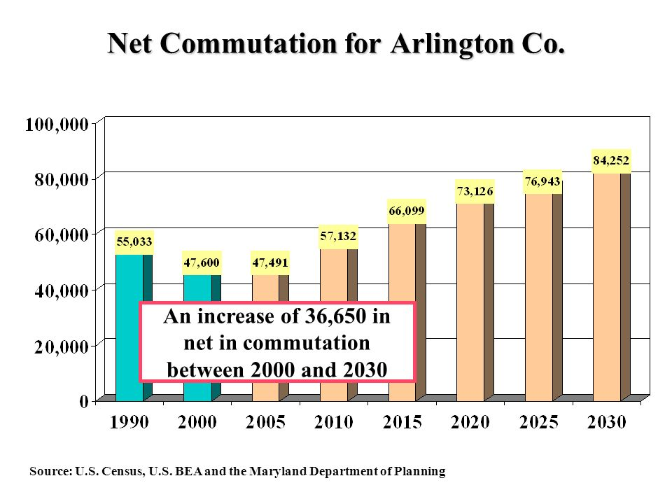 Net Commutation for Arlington Co. Source: U.S. Census, U.S.