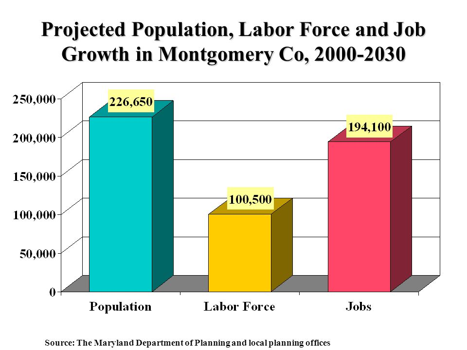 Projected Population, Labor Force and Job Growth in Montgomery Co, Source: The Maryland Department of Planning and local planning offices
