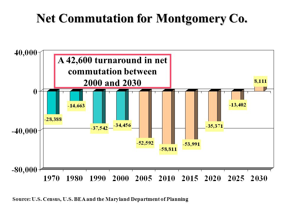 Net Commutation for Montgomery Co. Source: U.S. Census, U.S.