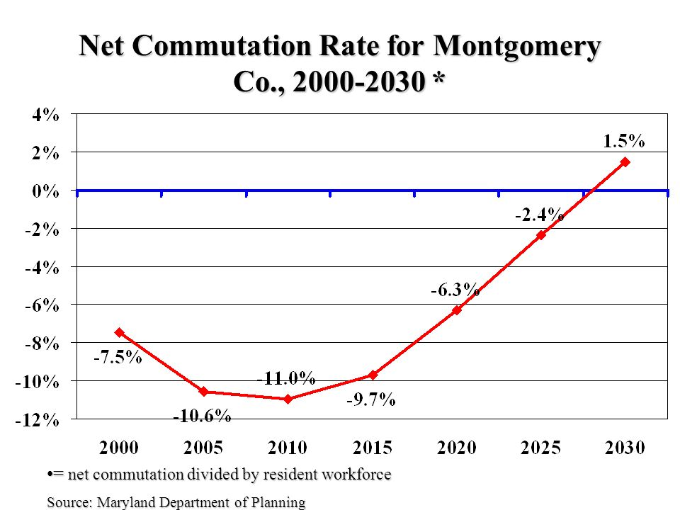 Net Commutation Rate for Montgomery Co., * = net commutation divided by resident workforce= net commutation divided by resident workforce Source: Maryland Department of Planning