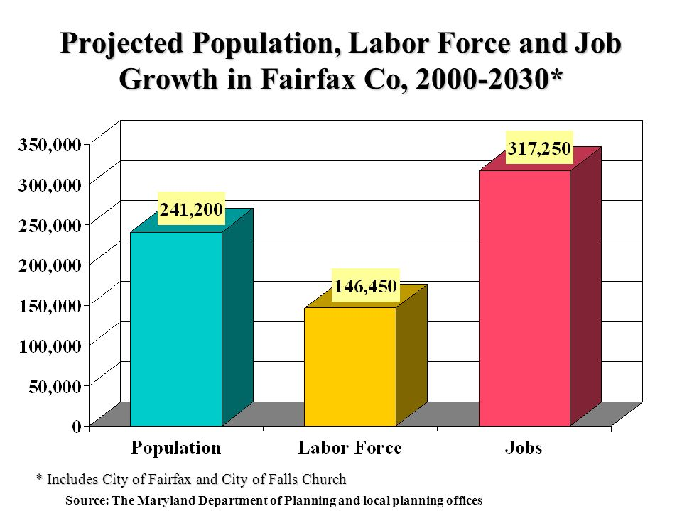 Projected Population, Labor Force and Job Growth in Fairfax Co, * Source: The Maryland Department of Planning and local planning offices * Includes City of Fairfax and City of Falls Church