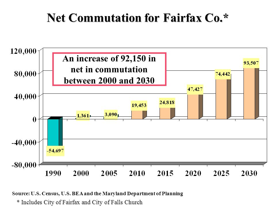 Net Commutation for Fairfax Co.* Source: U.S. Census, U.S.
