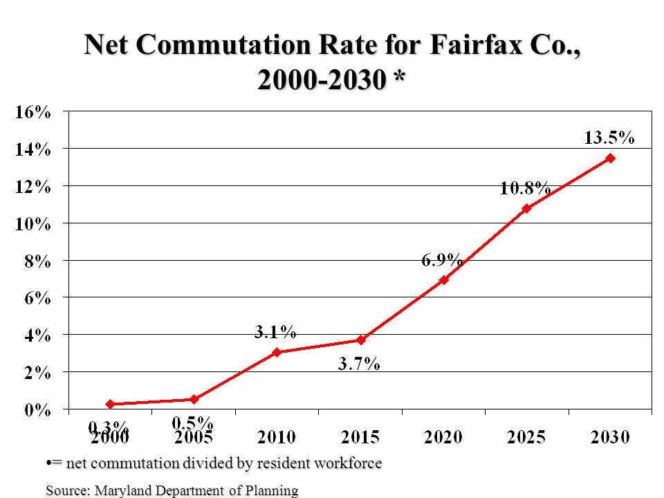 Net Commutation Rate for Fairfax Co., * = net commutation divided by resident workforce= net commutation divided by resident workforce Source: Maryland Department of Planning