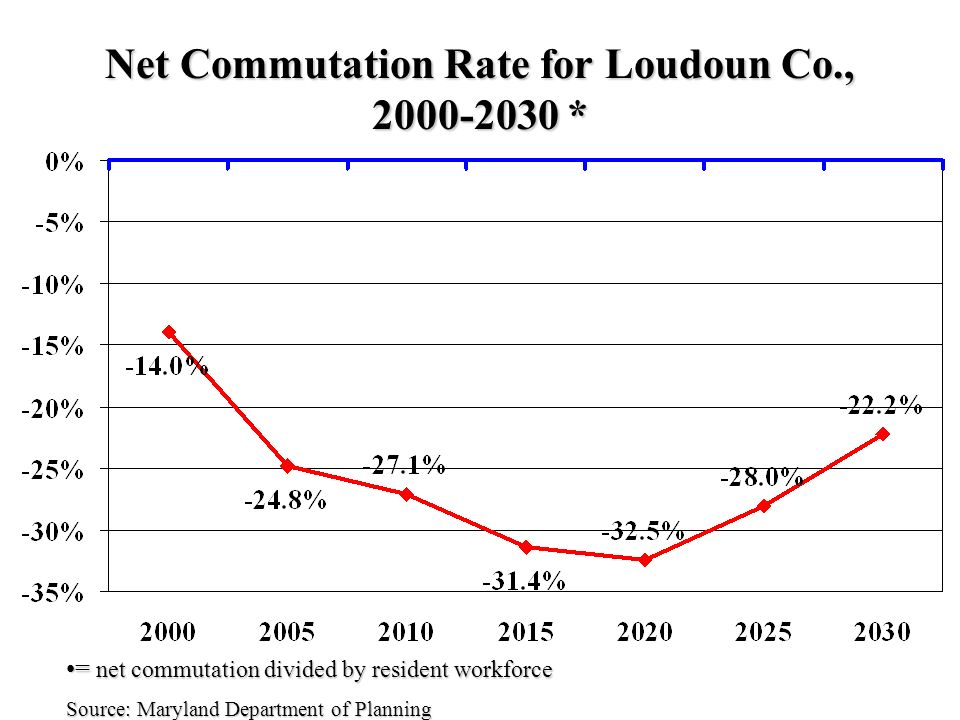 Net Commutation Rate for Loudoun Co., * = net commutation divided by resident workforce= net commutation divided by resident workforce Source: Maryland Department of Planning