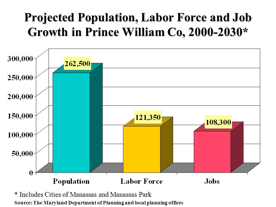 Projected Population, Labor Force and Job Growth in Prince William Co, * Source: The Maryland Department of Planning and local planning offices * Includes Cities of Manassas and Manassas Park