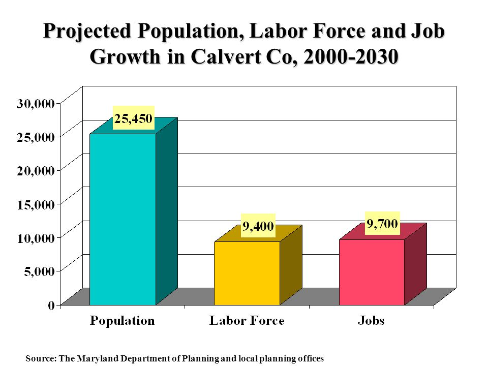 Projected Population, Labor Force and Job Growth in Calvert Co, Source: The Maryland Department of Planning and local planning offices