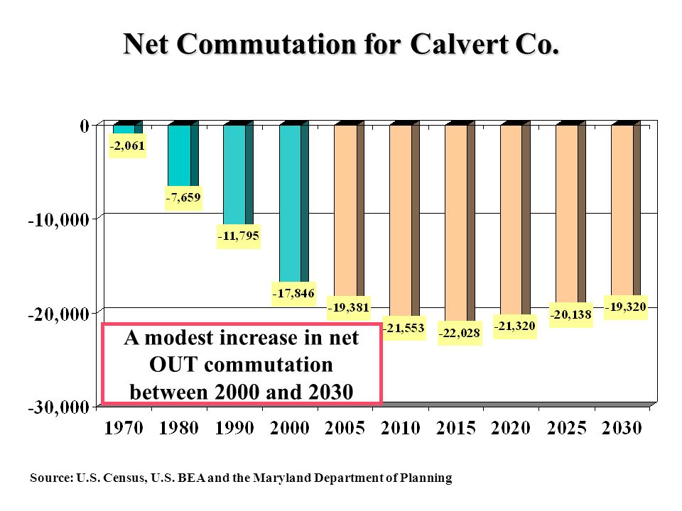 Net Commutation for Calvert Co. Source: U.S. Census, U.S.