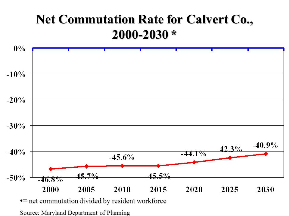 Net Commutation Rate for Calvert Co., * = net commutation divided by resident workforce= net commutation divided by resident workforce Source: Maryland Department of Planning