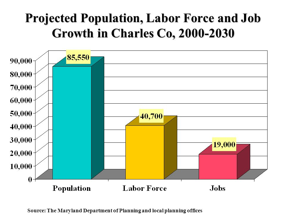 Projected Population, Labor Force and Job Growth in Charles Co, Source: The Maryland Department of Planning and local planning offices