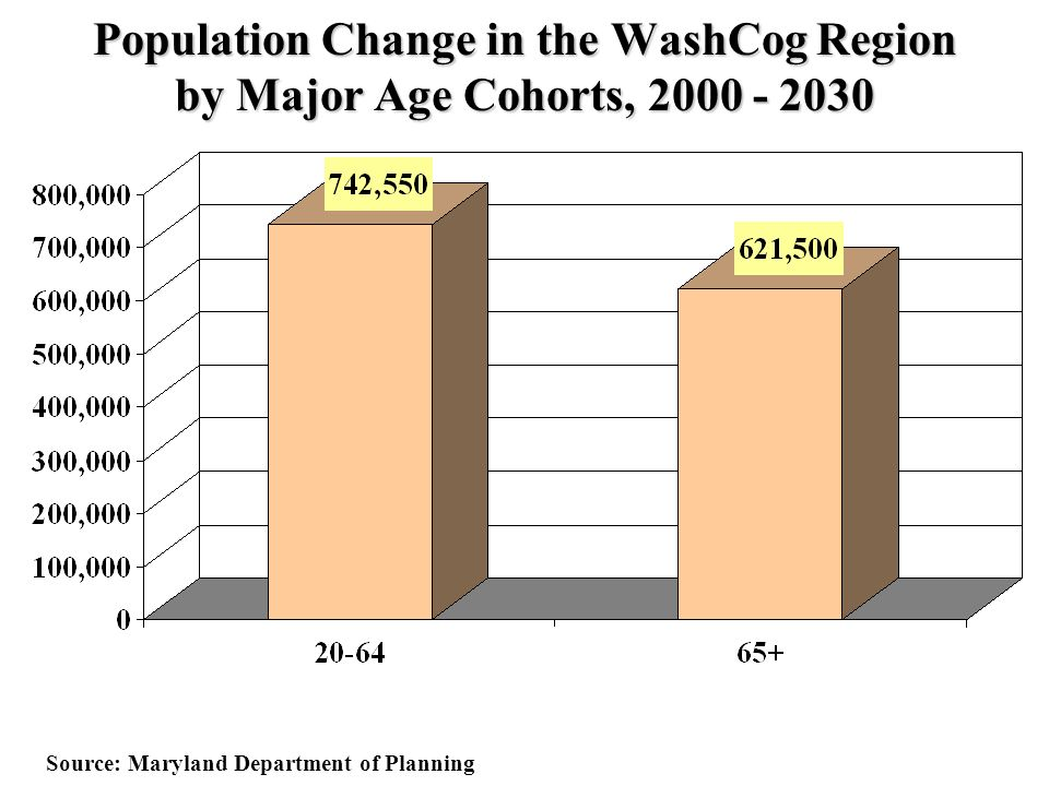 Population Change in the WashCog Region by Major Age Cohorts, Source: Maryland Department of Planning