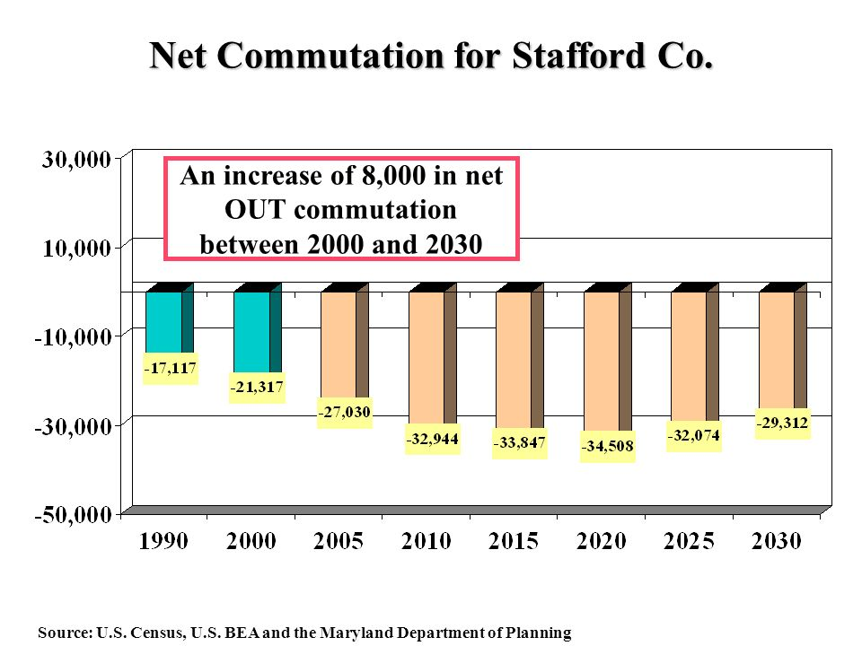 Net Commutation for Stafford Co. Source: U.S. Census, U.S.