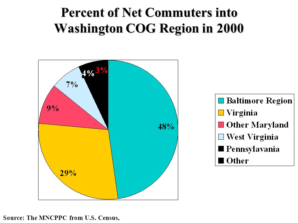 Percent of Net Commuters into Washington COG Region in 2000 Source: The MNCPPC from U.S. Census,