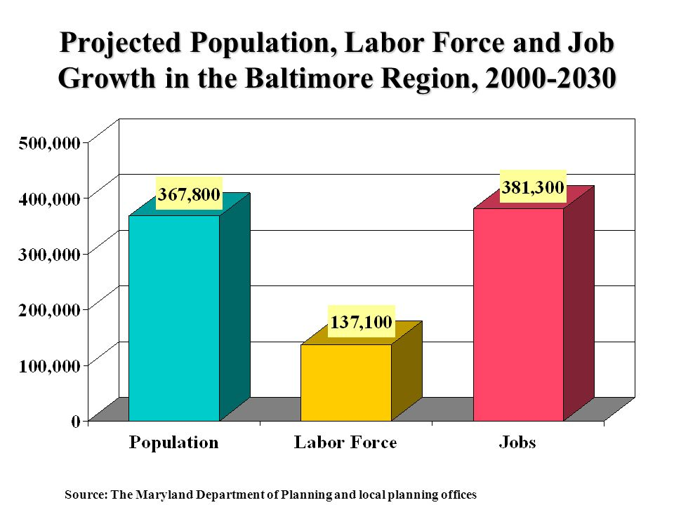 Projected Population, Labor Force and Job Growth in the Baltimore Region, Source: The Maryland Department of Planning and local planning offices