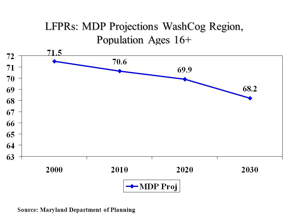 LFPRs: MDP Projections WashCog Region, Population Ages 16+ Source: Maryland Department of Planning