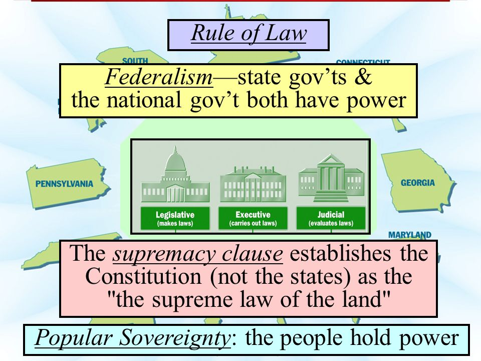 The supremacy clause establishes the Constitution (not the states) as the the supreme law of the land Federalism—state gov'ts & the national gov't both have power Popular Sovereignty: the people hold power Rule of Law