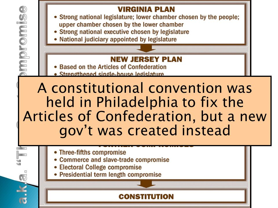 James Madison helped broker many of the compromises that made the Constitution possible & is referred to as the father of the Constitution A constitutional convention was held in Philadelphia to fix the Articles of Confederation, but a new gov't was created instead