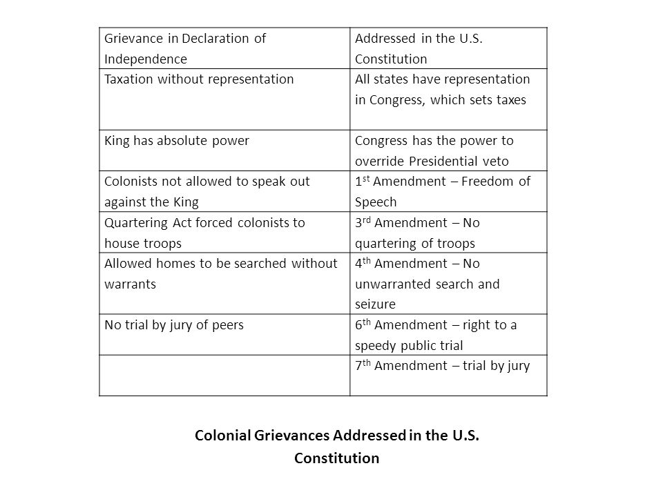 the strengths and weaknesses of the declaration of independence essay