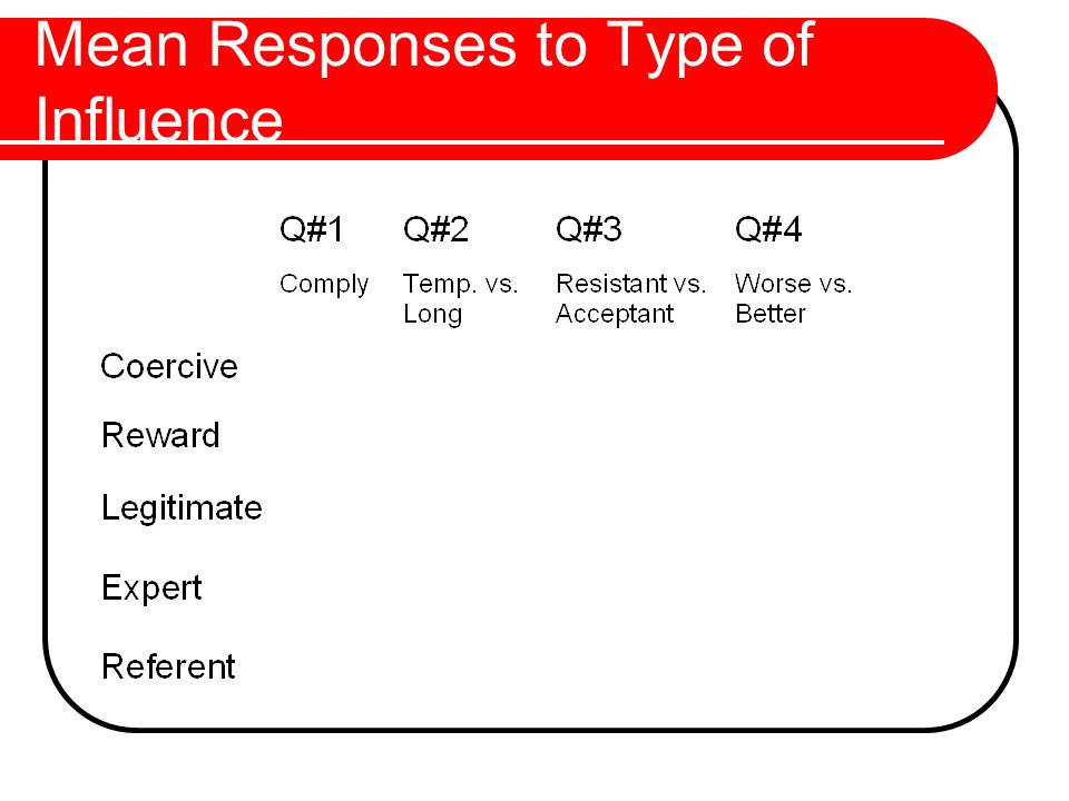 Mean Responses to Type of Influence