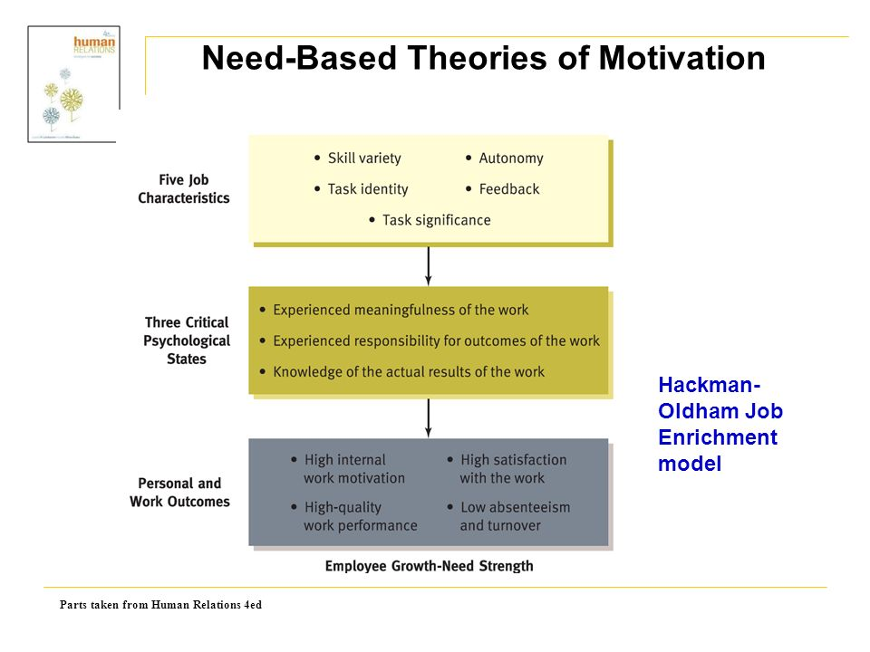 Parts taken from Human Relations 4ed Need-Based Theories of Motivation Hackman- Oldham Job Enrichment model