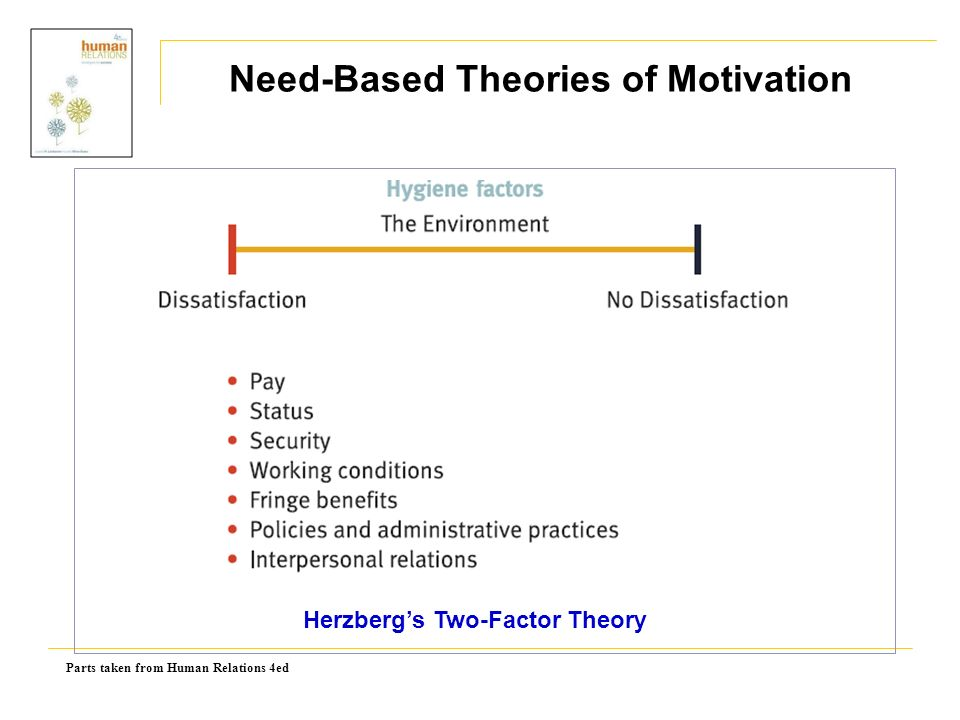 Parts taken from Human Relations 4ed Herzberg's Two-Factor Theory Need-Based Theories of Motivation